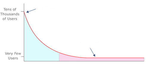 Long Tail Theory of Keyword demand